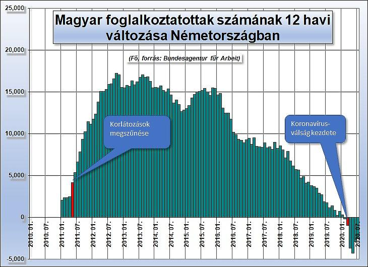 Ötödik ábra: A magyar állampolgárságú foglalkoztatottak számának változása Németországban (Bundesagentur für Arbeit)