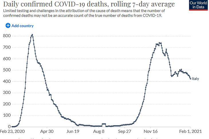 A napi koronavírusos halálesetek száma Olaszországban. (Hétnapos átlag. Forrás: Our World In Data)