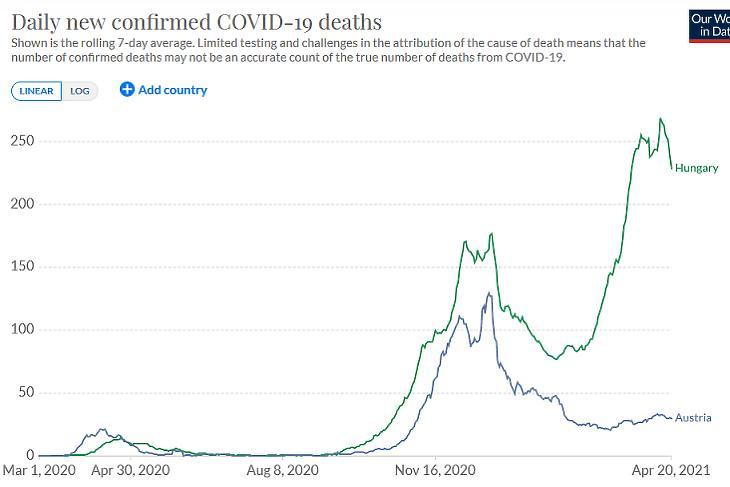 A koronavírusos halálesetek napi száma Ausztriában és Magyarországon. (Hétnapos átlag. Forrás: Our World in Data)