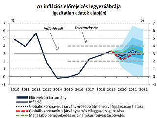 Optimista az MNB: 2-3 százalékos gazdasági növekedést vár