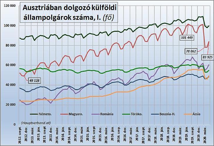 Ausztriában dolgozó külföldi állampolgárok száma (I.)