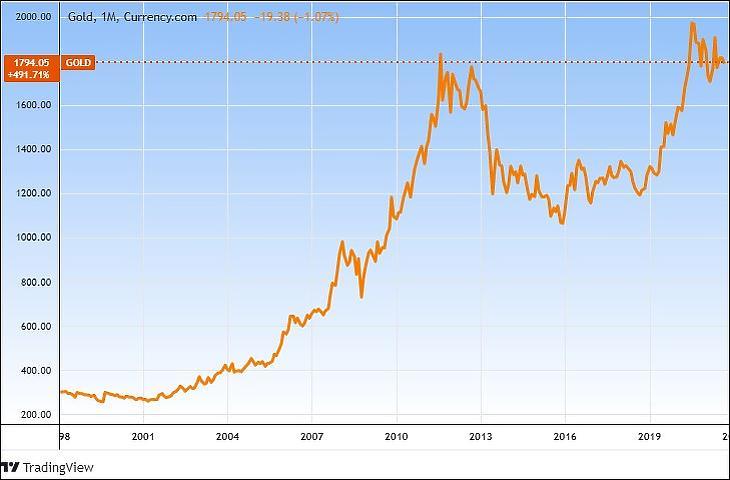 Az arany árfolyama hosszú távon (Tradingview.com)