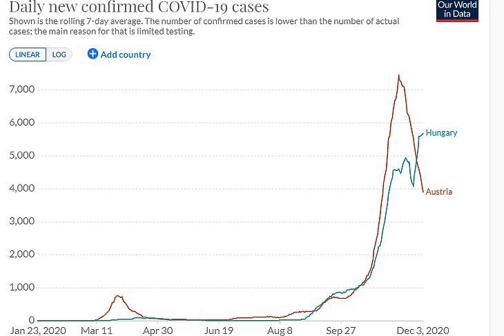 A napi új, diagnosztizált koronavírus-fertőzések száma Ausztriában és Magyarországon. (Hétnapos átlag, forrás: Our World In Data)