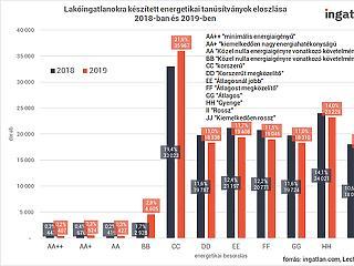 Késik a zöld fordulat a magyar lakáspiacon, az ingatlanok többsége energiafaló