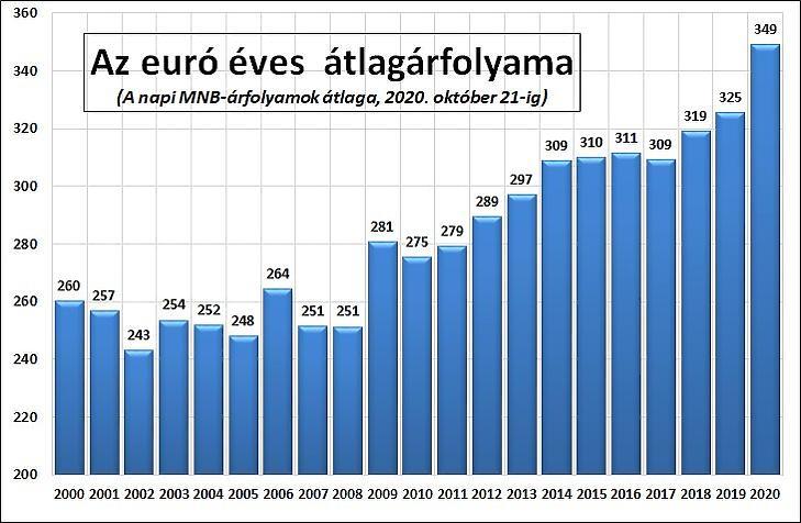 3. Ábra: Az éves átlagos euró/forint árfolyam (MNB-adatok alapján)
