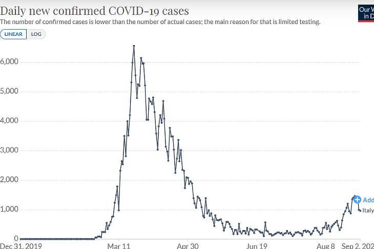 A napi új, diagnosztizált koronavírus-fertőzöttek számának alakulása Olaszországban. (Forrás: Our World in Data)