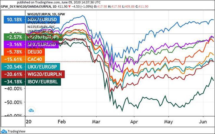 Felülről lefelé, euróra átszámolva: A Nasdaq 100, a Nikkei 225, az S&P 500, a DAX, a CAC 40, az FTSE 100, a WIG 20 és a Bovespa idei teljesítménye. (Tradingview.com)