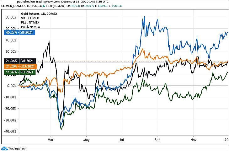 3. Ábra: Az arany (GC), az ezüst (SI), a platina (PL) és a palládium (PA) árfolyama (Tradingview.com)