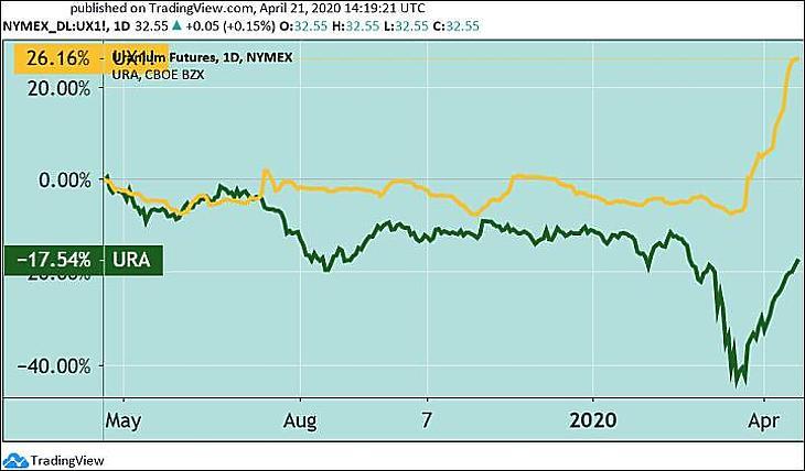 Az urán határidős ára (sárgával) és az URA uránbánya-részvény ETF (zölddel), változás dollárban, egy évre (Tradingview.com)