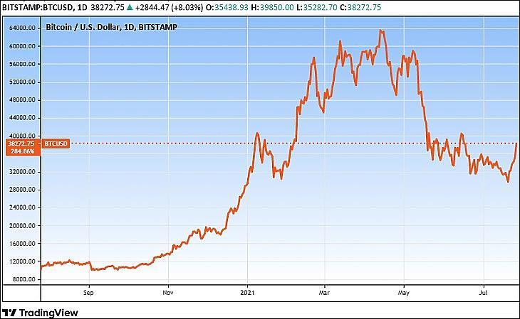 Bitcoin-árfolyam, egy év (Tradingview.com)