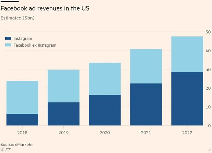 A Facebook és az Instagram amerikai piacon szerzett bevételei, becslés (Forrás: ft.com)