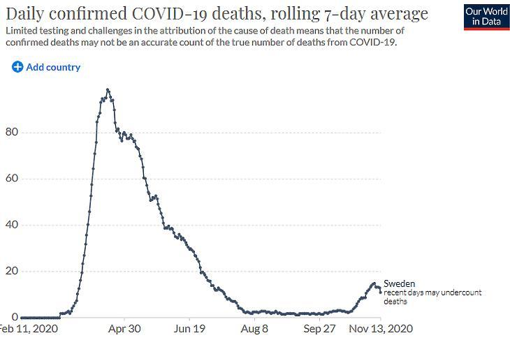 A napi koronavírusos halálesetek száma Svédországban. (Hétnapos átlag, forrás: Our World In Data)