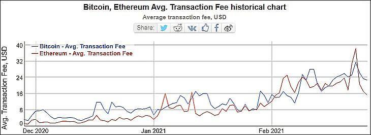 A bitcoin és az ether átlagos tranzakciós költségei (USD, Bitinfocharts.com)