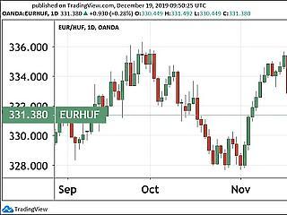 Egészségtelenek a negatív kamatok, egy forinttal megint drágább az euró