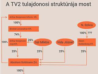 Ki áll most a TV2 mögött? Hamarosan elrejtőzhet a tulajdonos