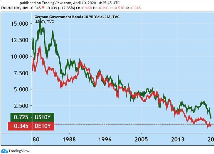 Az amerikai és a német tíz éves államkötvények irányadó éves refeernciahozama (Tradingview.com)