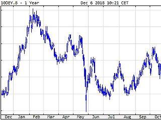 Klasszikus menekülés: részvényből kötvénybe bújnak a befektetők