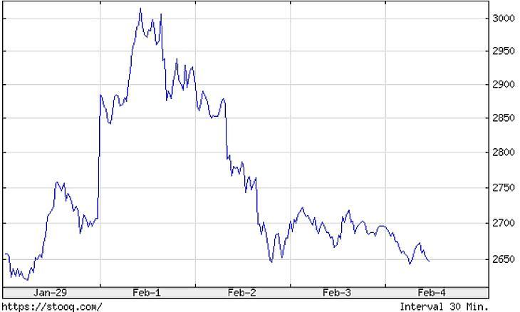 Az ezüst árfolyama az elmúlt napokban
