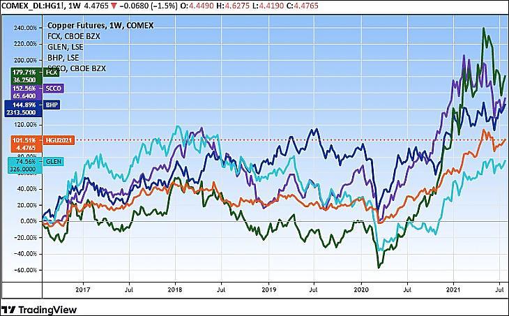A réz (HG) és a legnagyobb négy tőzsdei rézbányász cég árfolyama, öt év (Tradingview.com)