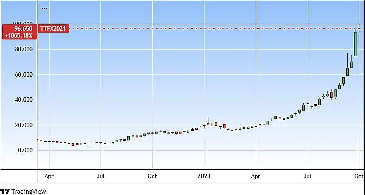 A földgáz tőzsdei ára Hollandiában (Tradingview.com)