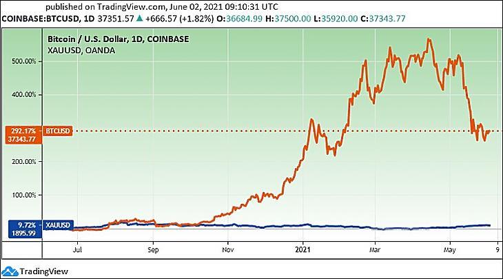 A bitcoin és az arany árfolyama egy év alatt (Tradingview.com)