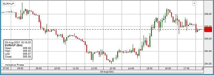 Az EUR/HUF  alakulása kedden.