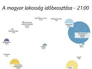 Hiába kelünk korán, ha keveset dolgozunk: ezzel töltik a magyarok az idejüket
