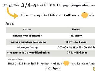 Tudják a magyarok, nem lesz elég a nyugdíj – mennyit kell spórolni?