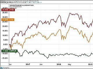 Hogyan hat a forint értékvesztése a BUX indexre?