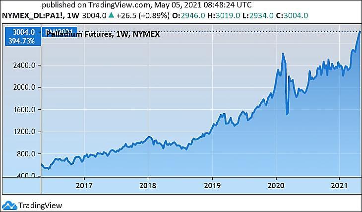 A palládium árfolyama, öt évre (Tradingview.com)