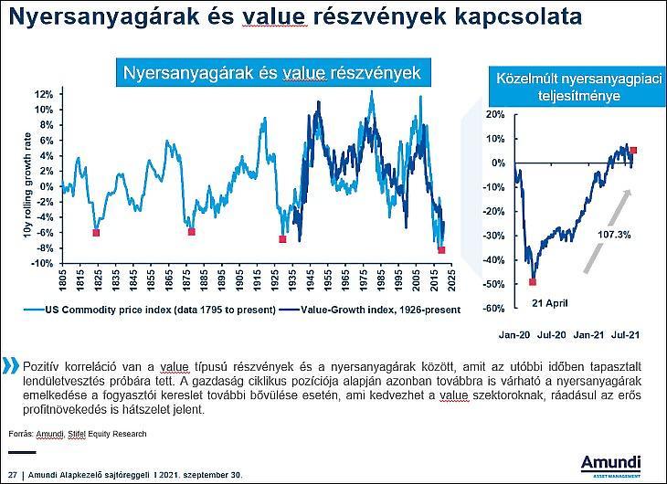 A nyersanyagárak és a value részvények kapcsolata (Amundi)