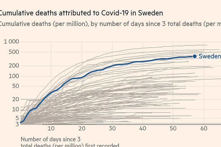 A koronavírushoz köthető halálesetek száma millió lakosonként Svédországban a világ többi országához képest. (Forrás: Financial Times)