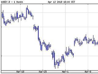 Megugrottak az európai kötvényhozamok, erősödött a forint