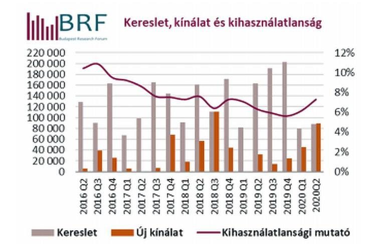 Kereslet és kínálat a budapesti irodapiacon (forrás: BRF)