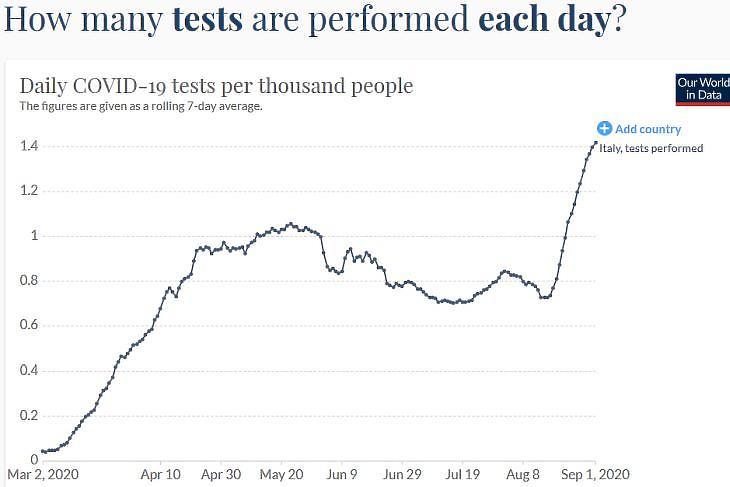 Napi koronavírus-tesztek száma/ezer fő Olaszországban. (Forrás: Our World In Data)
