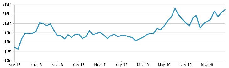3. ábra: A negatív hozamú kötvények állományának alakulása. Forrás: Fidelity International, Bloomberg, 2020 november. Index: Bloomberg Barclays Global Agg Neg Yielding Debt Market Value USD.