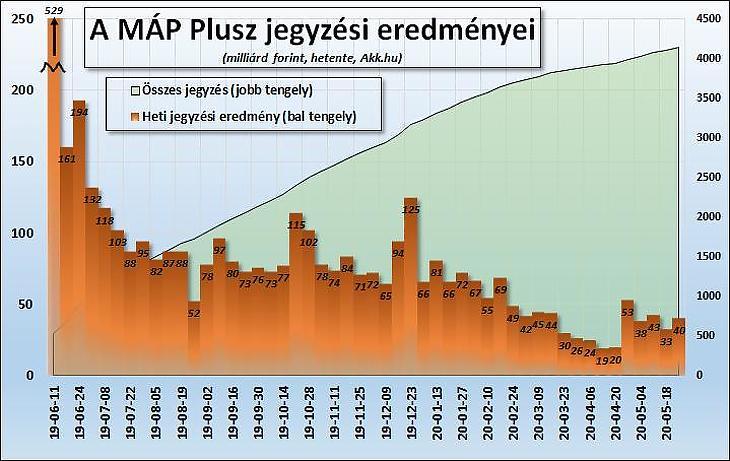 1. Ábra: A Magyar Állampapír Plusz (MÁP+) jegyzési eredményei