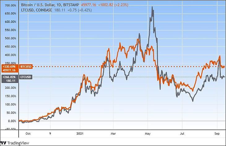 A litecoin és a bitcoin egy éve, (dollárban, Tradingview.com)