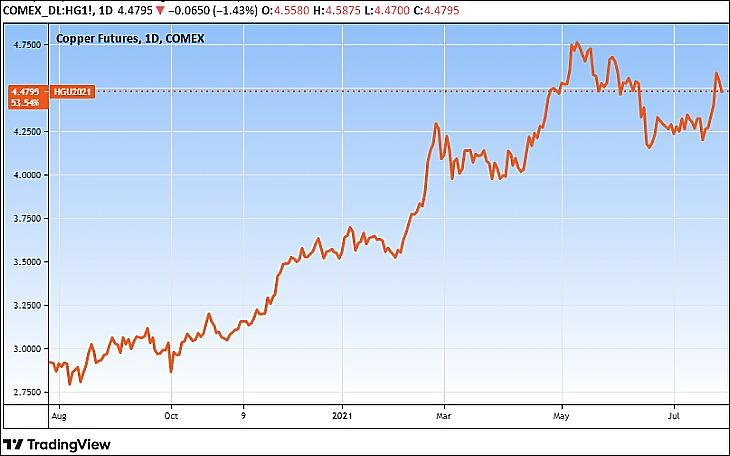 A réz határidős árfolyama, egy év (Tradingview.com)