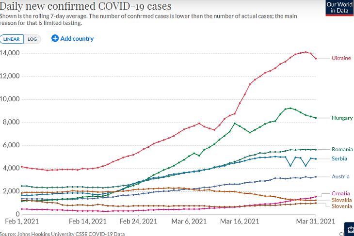 Az új, diagnosztizált koronavírus-fertőzések száma térségünkben. (Hétnapos átlag, forrás: Our World In Data)