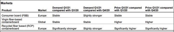 A Stora Enso táblázata a keresletről és az árakról. Stabil, erősebb vagy még erősebb.