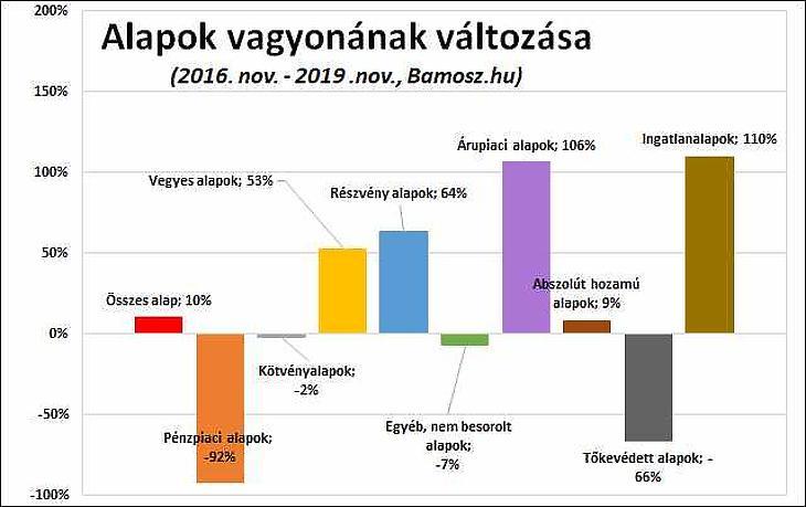 Túlteljesítette az állampapírokat tavaly a magyarok kedvence