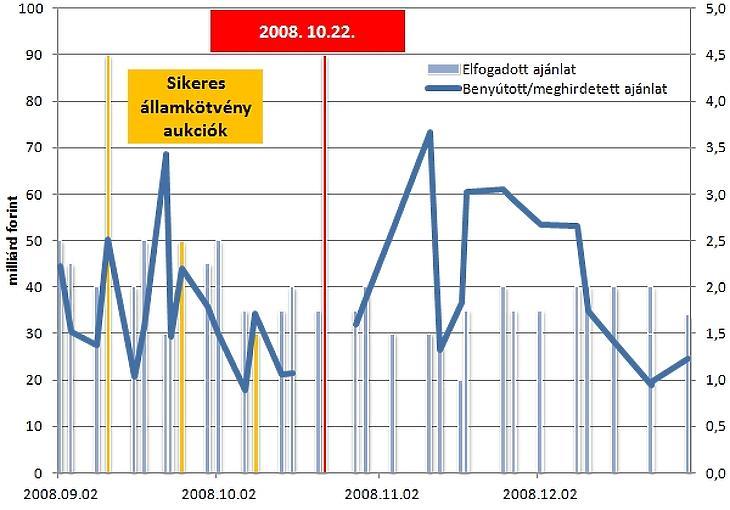 Egy tévhit anatómiája - a Lehman-csőd és a magyar állam finanszírozása