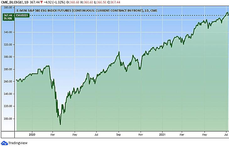 Amerikai ESG-részvényindex (Tradingview.com)