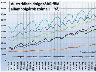 Kevesebb magyar megy Ausztriába az itthoni bérnövekedés miatt?
