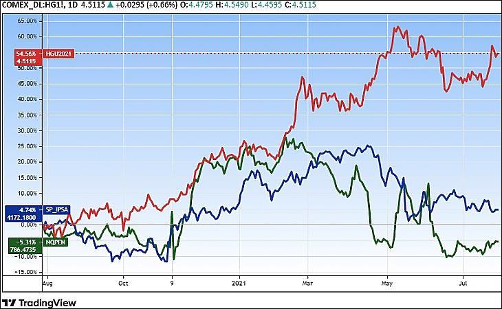 Réz, chilei (kékkel) és perui (zölddel) tőzsdeindexek (Tradingview.com)