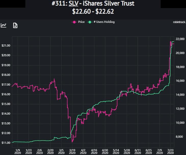 Grafikon: Az ezüst árfolyama (lila, bal tengely) és az SLV fizikai ezüst ETF tulajdonosainak száma (zöld, jobb tengely) a Robinhood-rendszerben (forrás: Robintrack.net)
