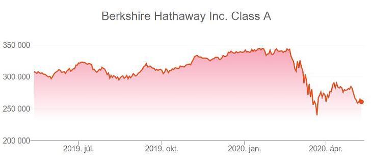 Sokat vesztett értékéből a Berkshire Hathaway