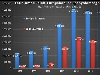 Bejött 3,4 millió bevándorló Európába, és neked még csak nem is szóltak