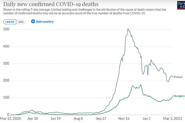 A napi koronavírusos halálesetek száma Magyarországon és Lengyelországban. (Hétnapos átlag, forrás: Our World In Data)